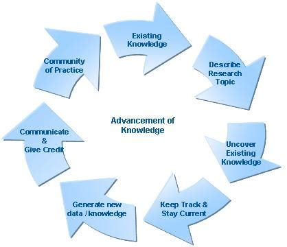 Why is it important to do a literature review in research pdf